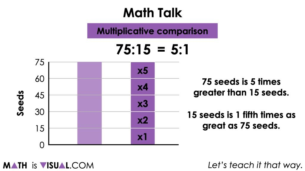 Planting Flowers [Day 5] - Multiplicative Comparison - 01 - MATH TALK Ratio 75 to 15 image002