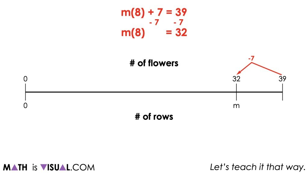 Planting Flowers - Revisited [Day 5] - Purposeful Practice - 01 - MATH TALK Visual Prompt Image 002