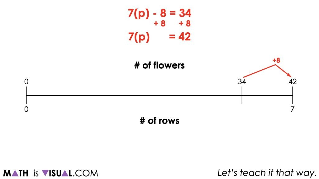 Planting Flowers - Revisited [Day 5] - Purposeful Practice - 02 - MATH TALK Visual Prompt Image 002