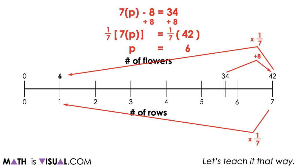 Planting Flowers - Revisited [Day 5] - Purposeful Practice - 02 - MATH TALK Visual Prompt Image 003